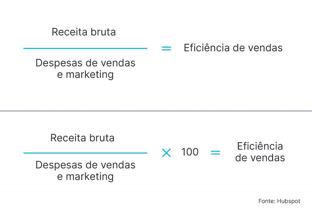 Fórmula do cálculo da eficiência em vendas
