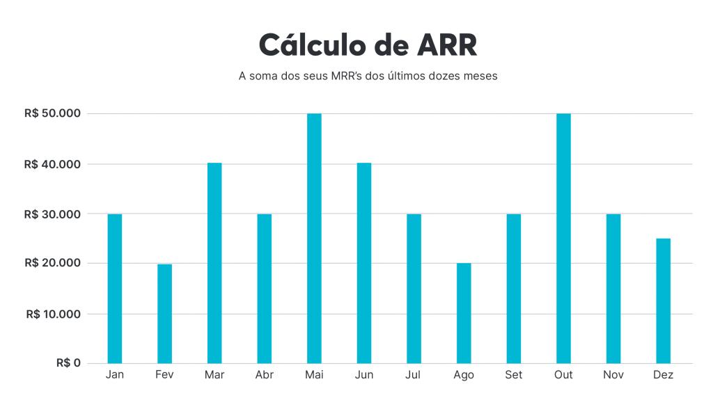 Representação do cálculo do ARR