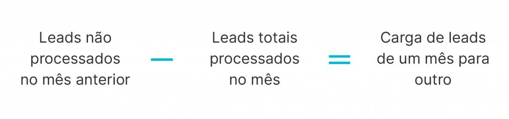 Fórmula do cálculo da carga de leads de um mês para o outro