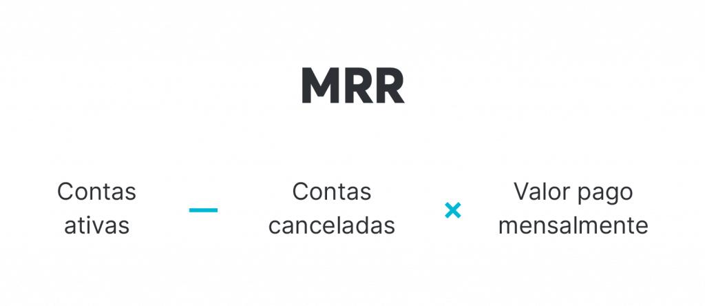 Fórmula do cálculo do MRR
