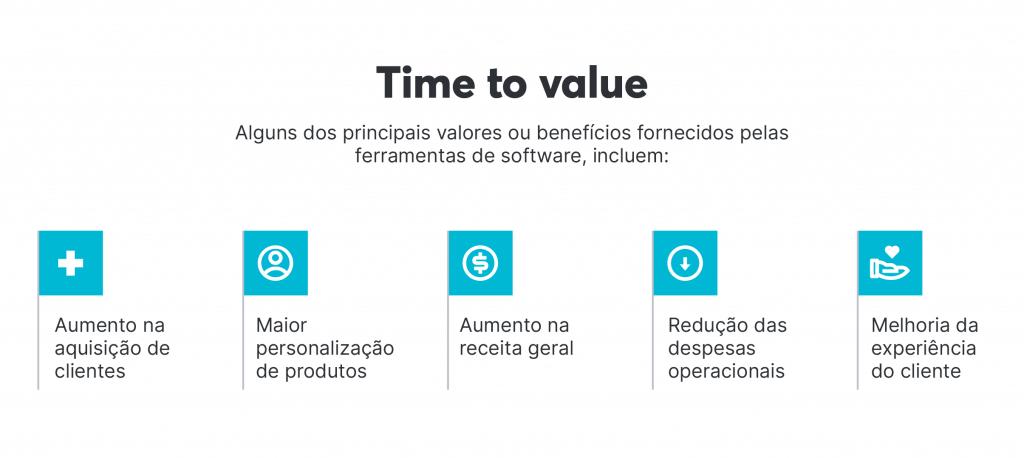 Alguns dos principais valores entregues pelas ferramentas de software, por exemplo