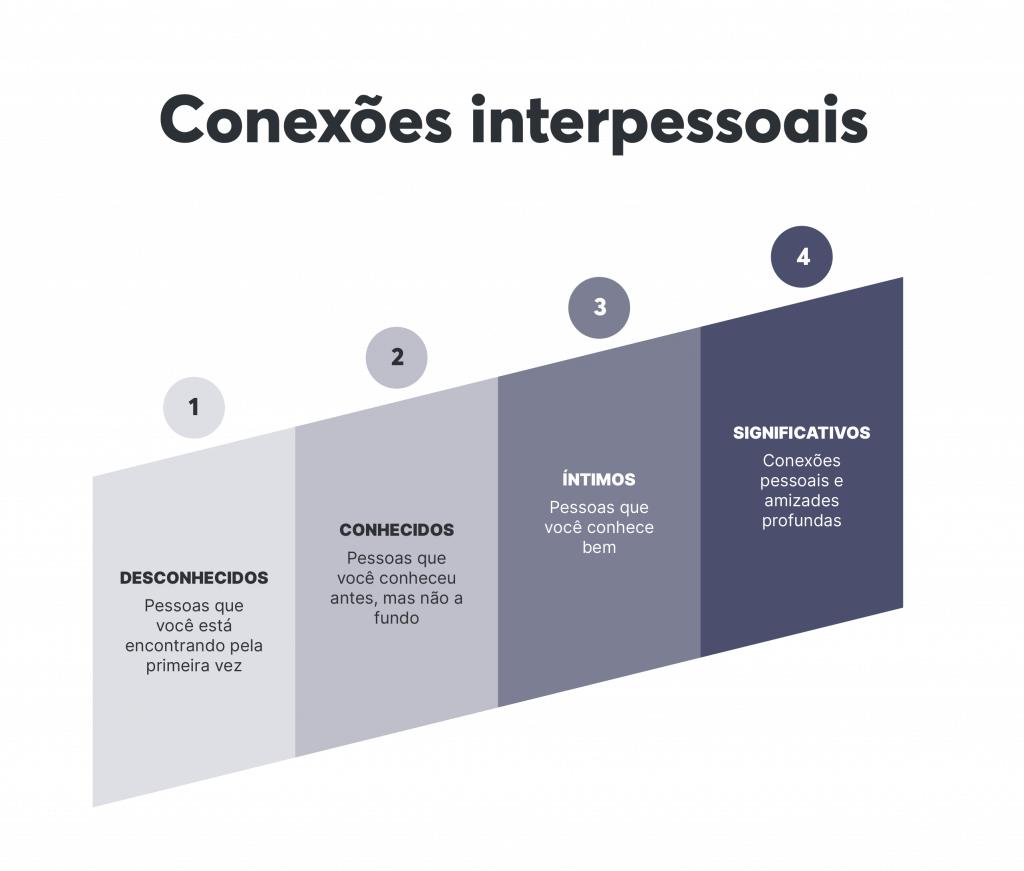 Graus das nossas conexões interpessoais