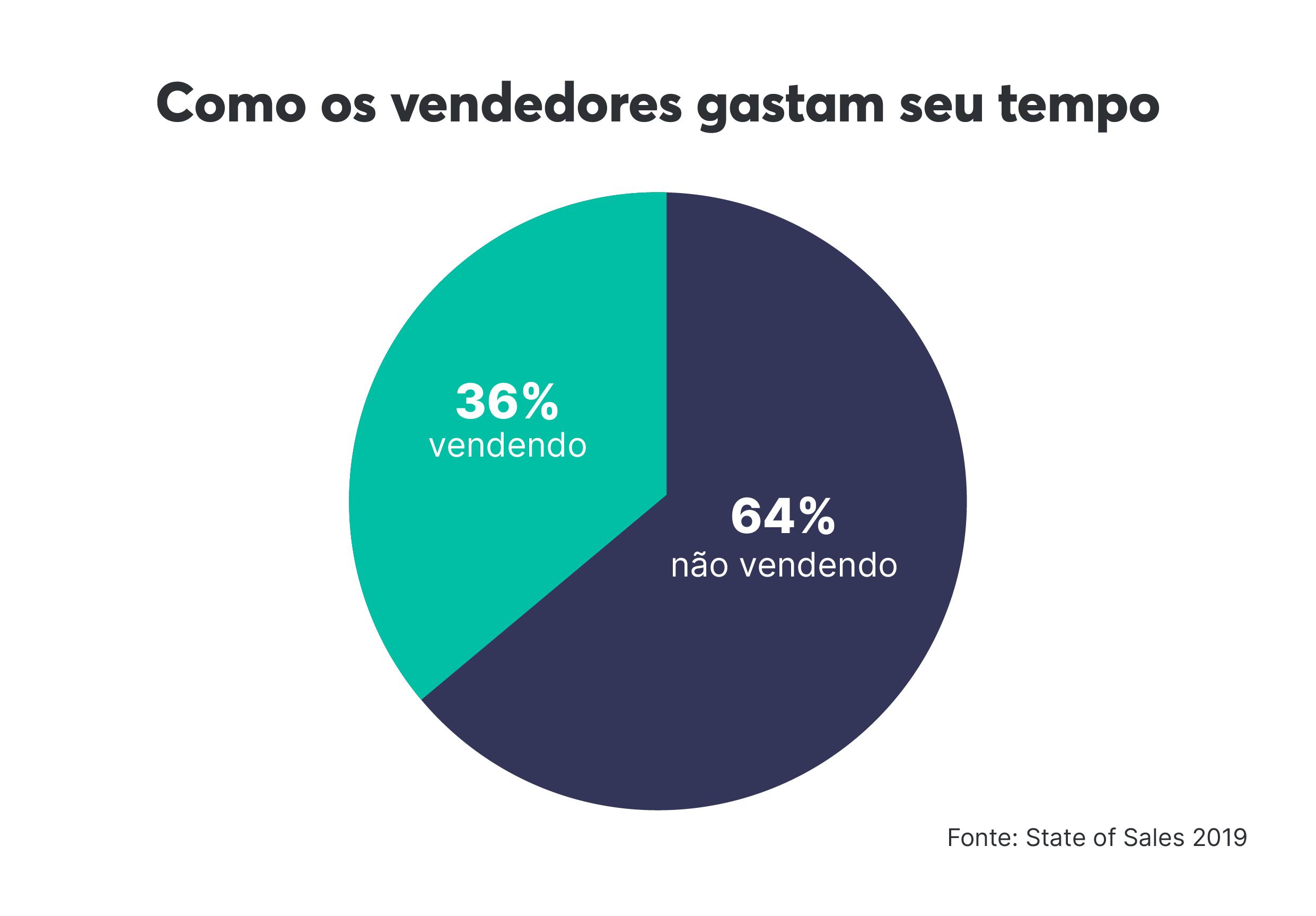 Sem um sistema de vendas, os vendedores passam menos tempo vendendo