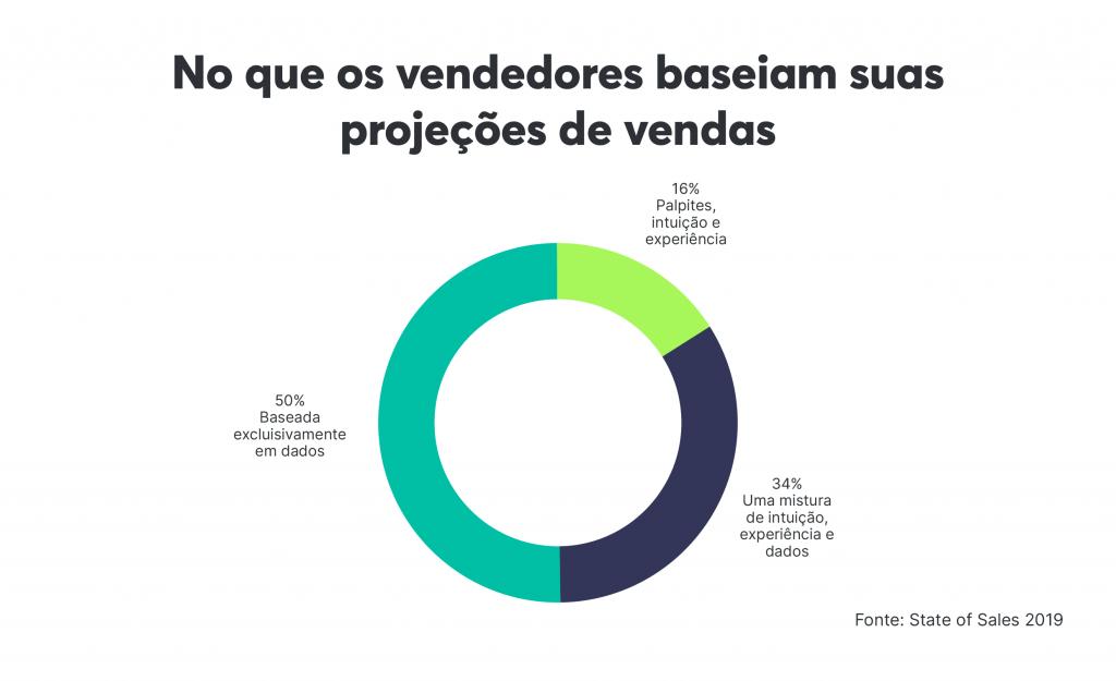 A maioria dos vendedores usa apenas dados para basear suas projeções de vendas