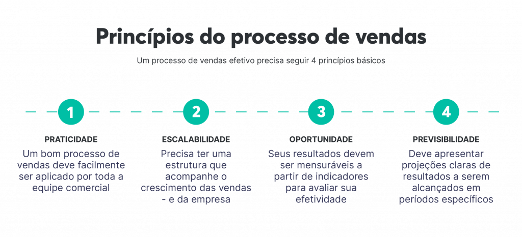 Princípios do processo de vendas