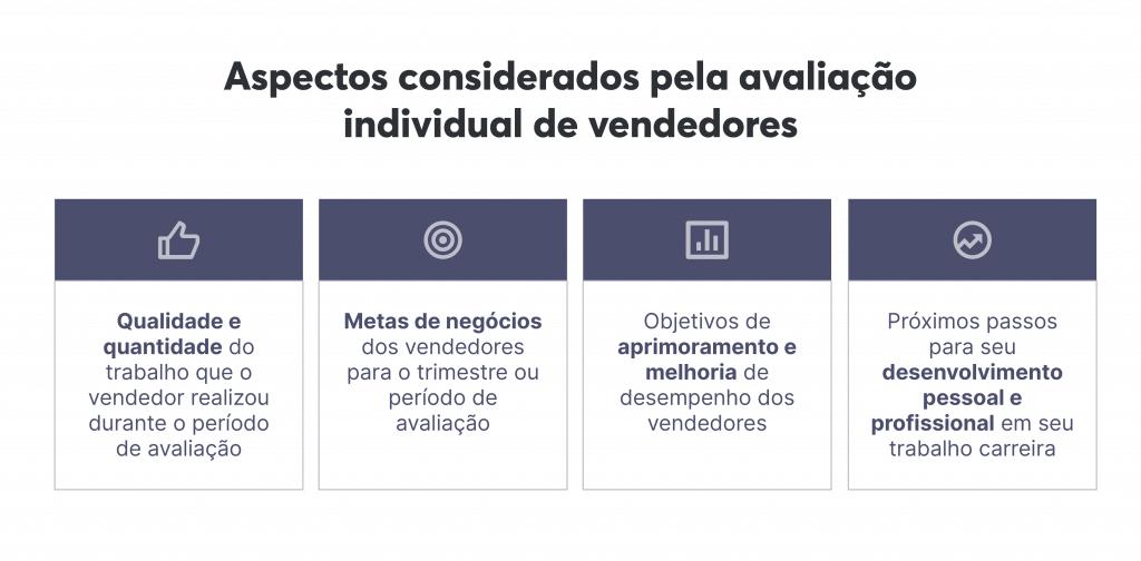 Ao fazer a avaliação de desempenho individual dos seus vendedores, considere estes aspectos