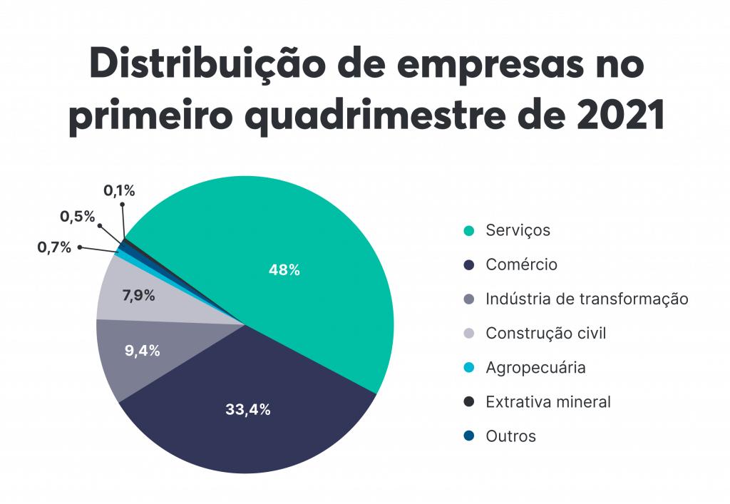 Segmentos de empresas do Brasil em 2021