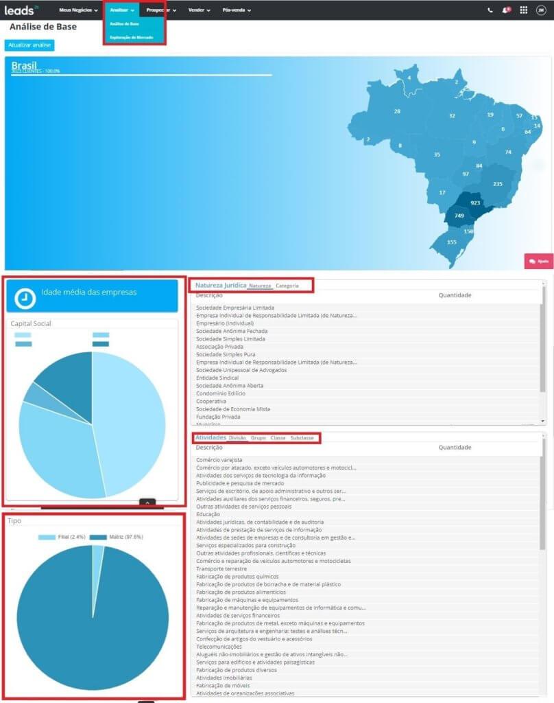 Com a Leads2b, a análise de mercado interna da sua gestão comercial é facilitada