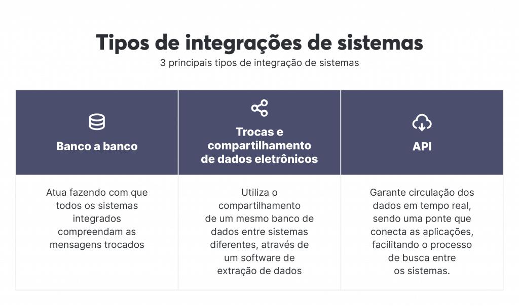 Tipos de integração de sistemas
