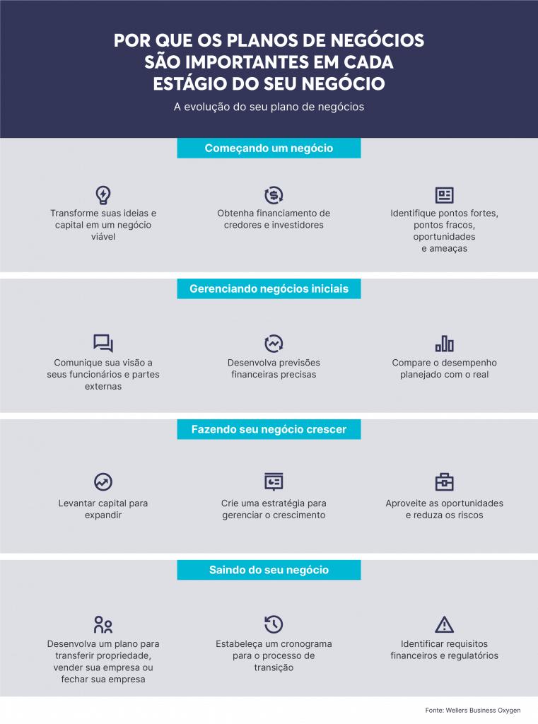 Abrangendo os objetivos de vendas, o plano de negócios é fundamental para alinhá-los aos objetivos da equipe de vendas