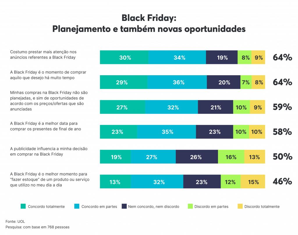 Intenções e influenciadores de compra dos consumidores na Black Friday