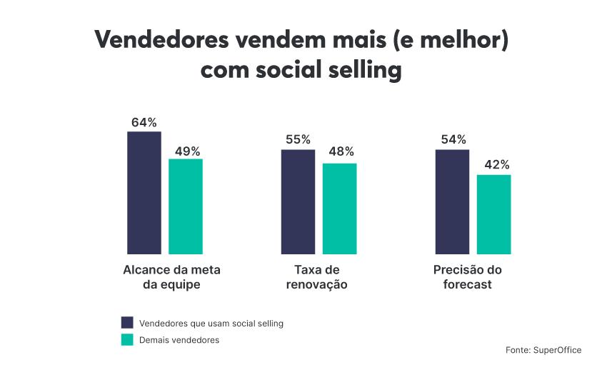 O impacto do social selling no desempenho dos vendedores é notavelmente positivo