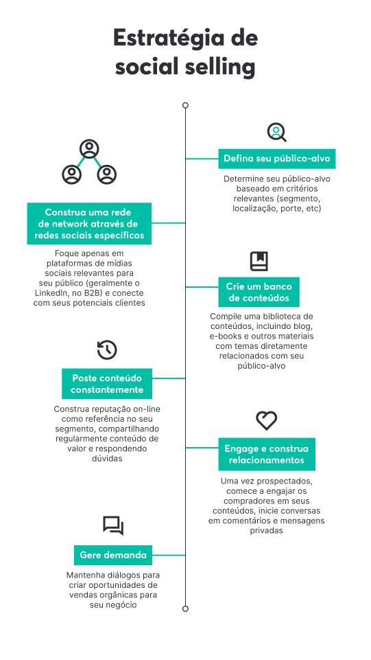 Os 6 passos para criar uma estratégia de social selling