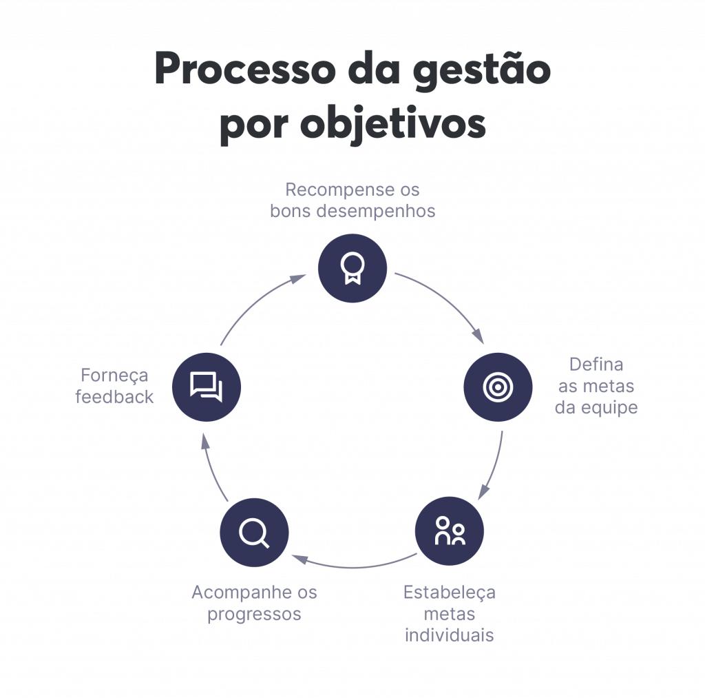 Processo da gestão por objetivos
