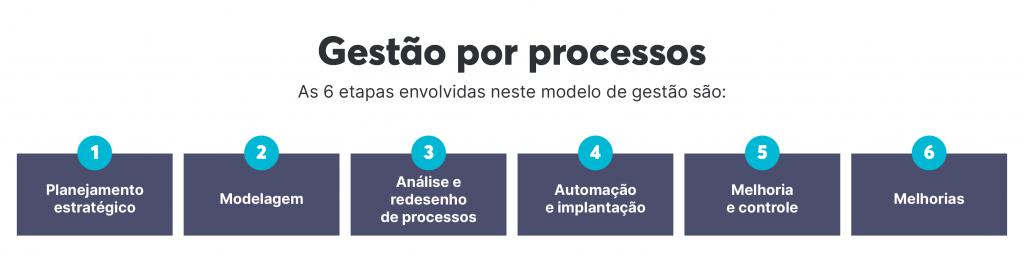 Etapas do modelo de gestão por processos