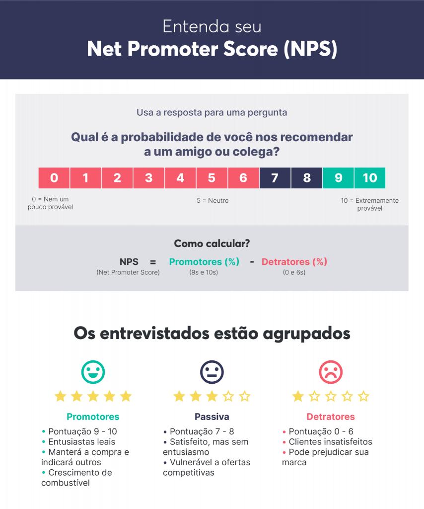 Como avaliar seu Net Promoter Score