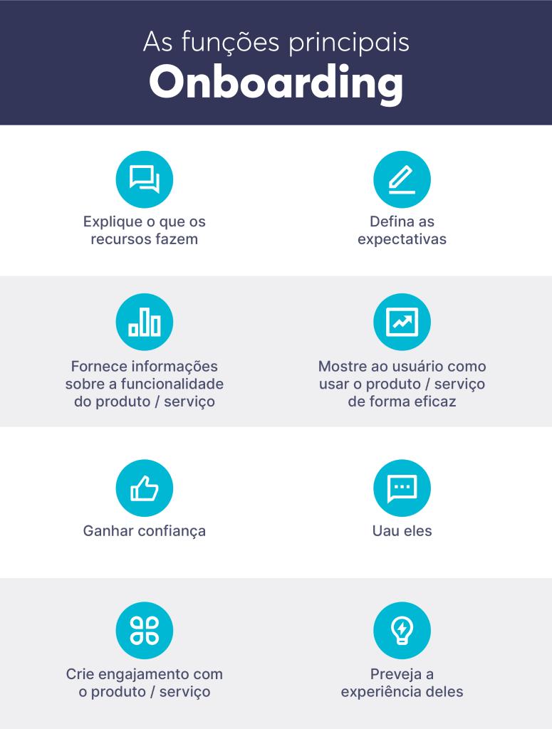 As funções-chave do onboarding de clientes no pós vendas