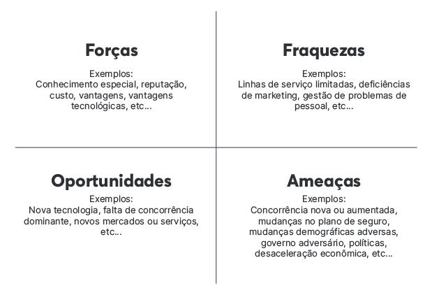 Faça uma análise SWOT ao iniciar seu plano de marketing digital