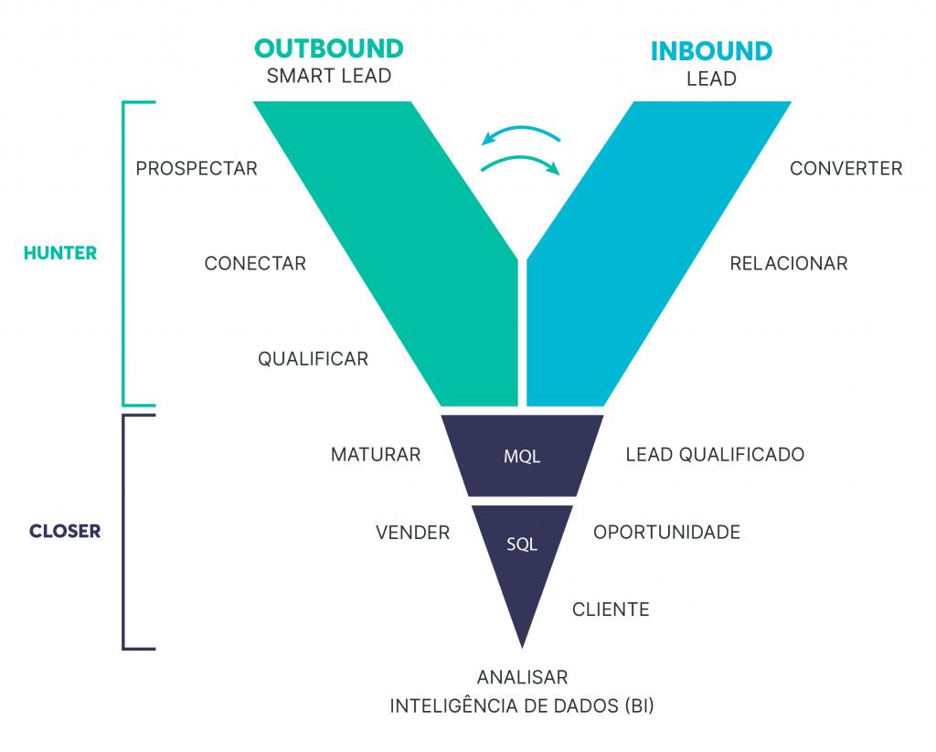 Combine inbound e outbound em seu plano de marketing digital