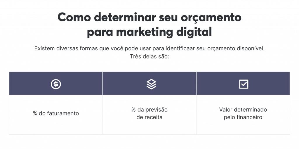 Ao criar seu plano de marketing digital, sempre considere a saúde financeira do negócio