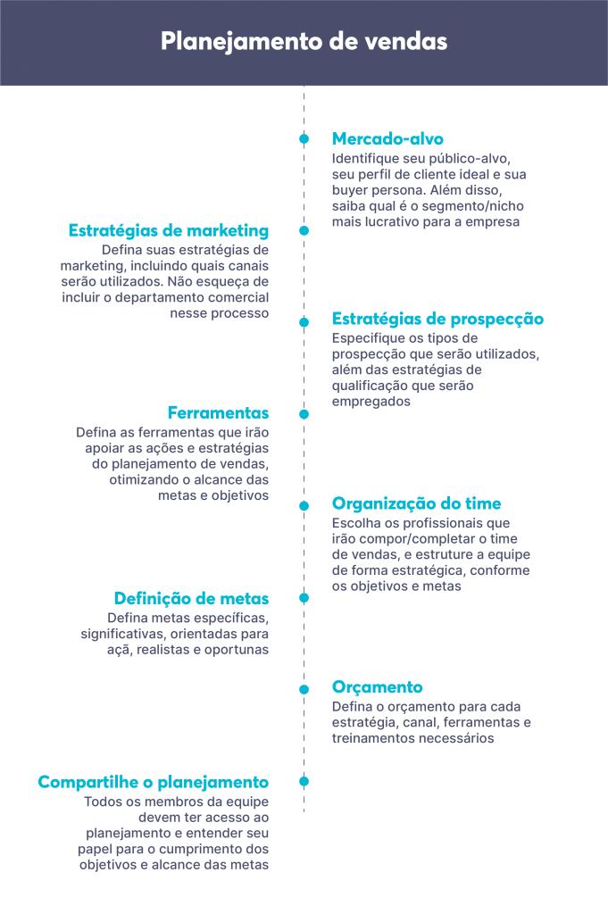 Considere estas etapas básicas ao construir seu planejamento de vendas